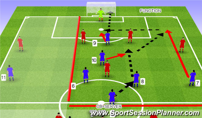 Football/Soccer Session Plan Drill (Colour): example of attack