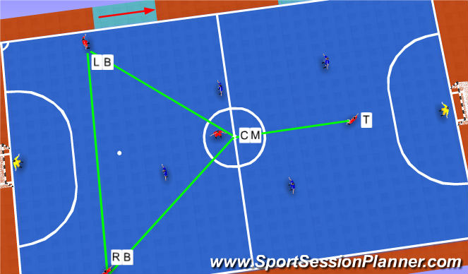 Futsal Session Plan Drill (Colour): 2-1-1