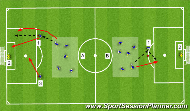 Football/Soccer Session Plan Drill (Colour): Technical - Finishing