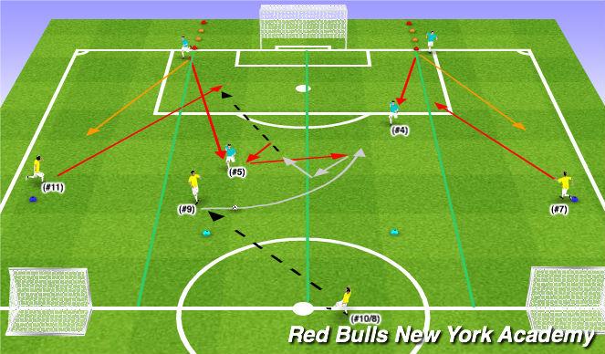 Football/Soccer Session Plan Drill (Colour): Conditioned Activity (3v2) - Scenario I