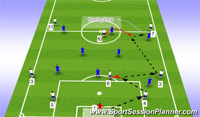 Football/Soccer Session Plan Drill (Colour): 9v8 to scoring zone