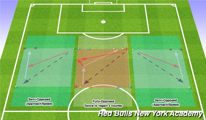 Football/Soccer Session Plan Drill (Colour): Defending: Semi Opposed - Fully Opposed