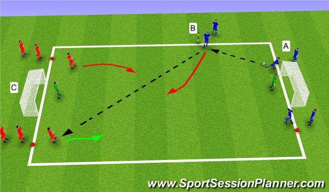 Football/Soccer Session Plan Drill (Colour): 3V2, 2V1 exercise