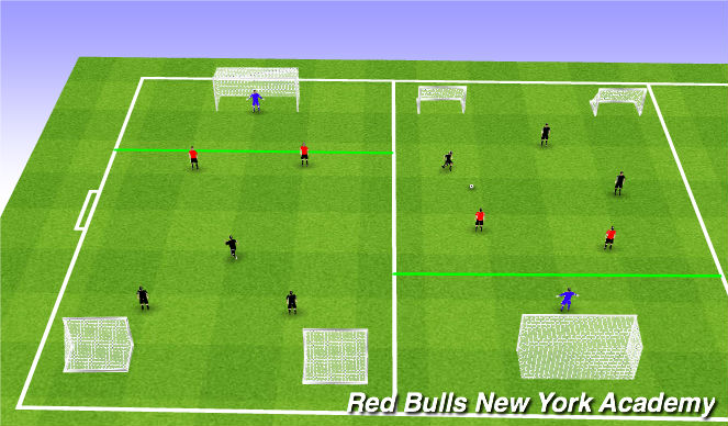 Football/Soccer Session Plan Drill (Colour): 3v3 Off Set Goals