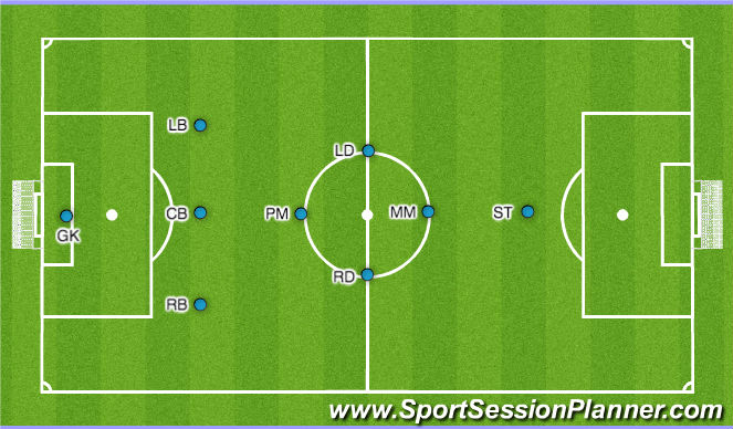 Football/Soccer Session Plan Drill (Colour): Formation 1-3-4-1