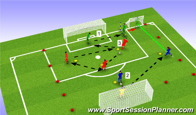 Football/Soccer Session Plan Drill (Colour): Progression  Goalkeepers