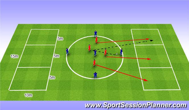 Football/Soccer Session Plan Drill (Colour): Occupy the three channels. Zająć pozycje z przodu po przechwicie.