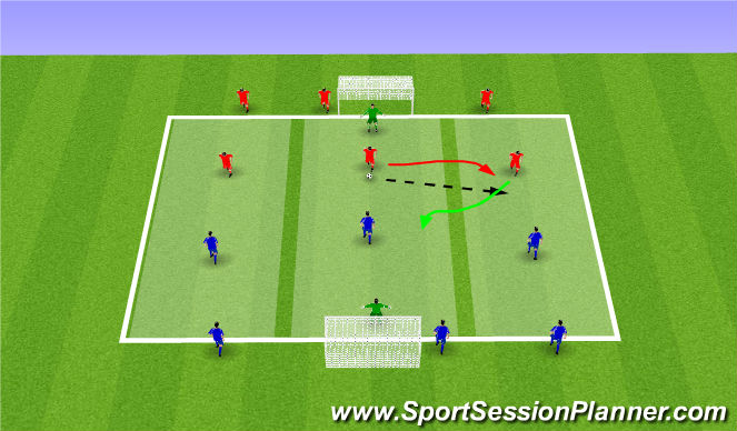 Football/Soccer Session Plan Drill (Colour): 3vs3 with finishing