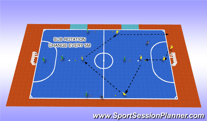 Futsal Session Plan Drill (Colour): SUB ROTATION
