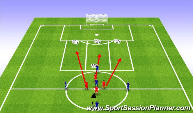 Football/Soccer Session Plan Drill (Colour): Occupy the channels 5v4. Zajmowanie stref 5v4.