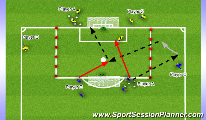 Football/Soccer Session Plan Drill (Colour): 2v1+K Continue Finishing from Cross Game