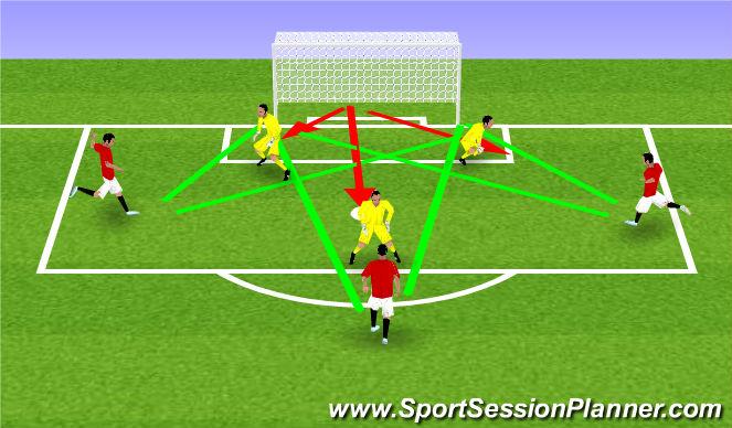 Football/Soccer Session Plan Drill (Colour): Narrow angle