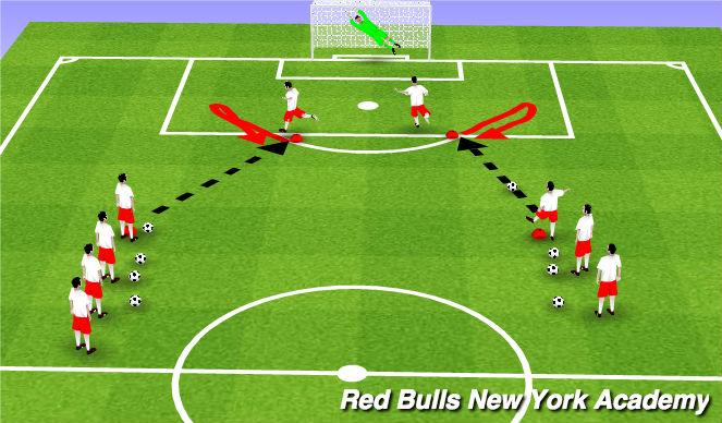 Football/Soccer Session Plan Drill (Colour): Cryuff Turn & Shot