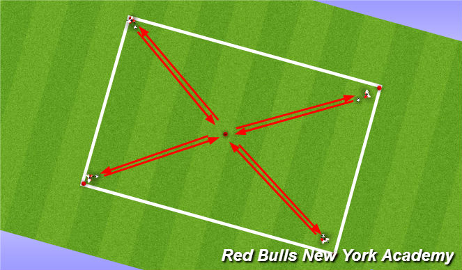 Football/Soccer Session Plan Drill (Colour): Non=Opposed