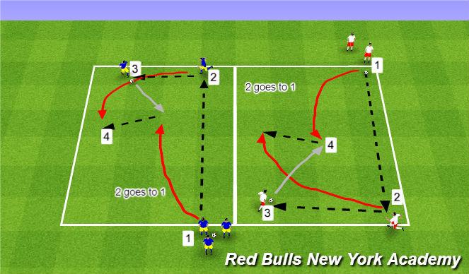 Football/Soccer Session Plan Drill (Colour): Overlap 2v1