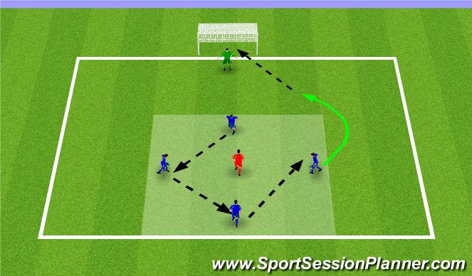 Football/Soccer Session Plan Drill (Colour): 4v1 Finishing