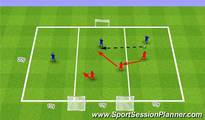 Football/Soccer Session Plan Drill (Colour): Shifting 3v3. Przesuwanie 3v3.