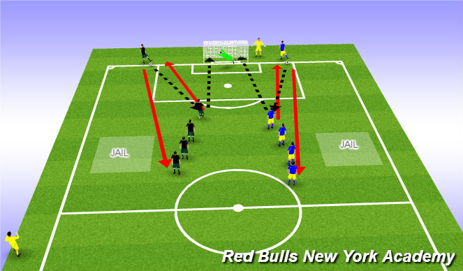 Football/Soccer Session Plan Drill (Colour): Finishing SSG