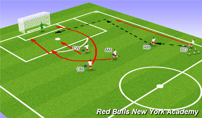 Football/Soccer Session Plan Drill (Colour): Semi Opposed crossing