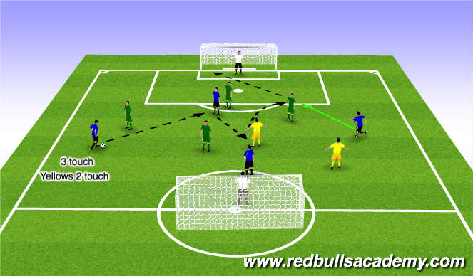 Football/Soccer Session Plan Drill (Colour): 4+2v4