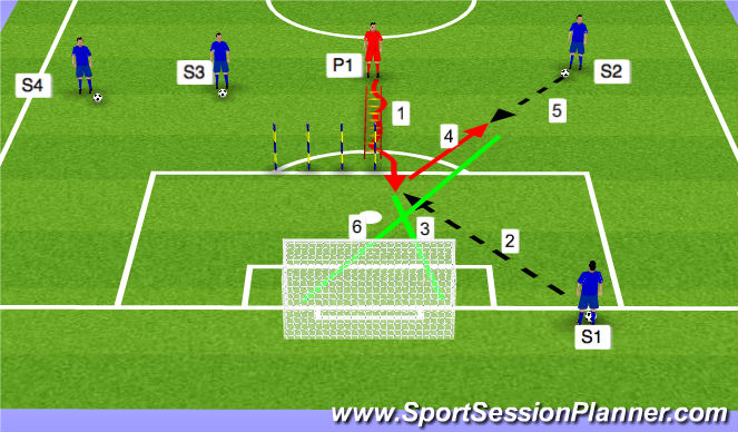 Football/Soccer Session Plan Drill (Colour): Advanced Finishing