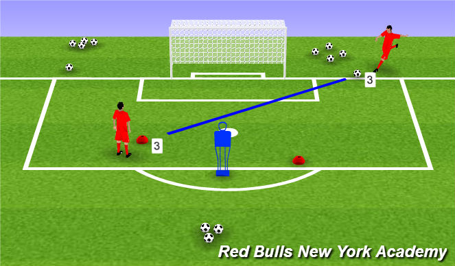 Football/Soccer Session Plan Drill (Colour): Low cut back and finish