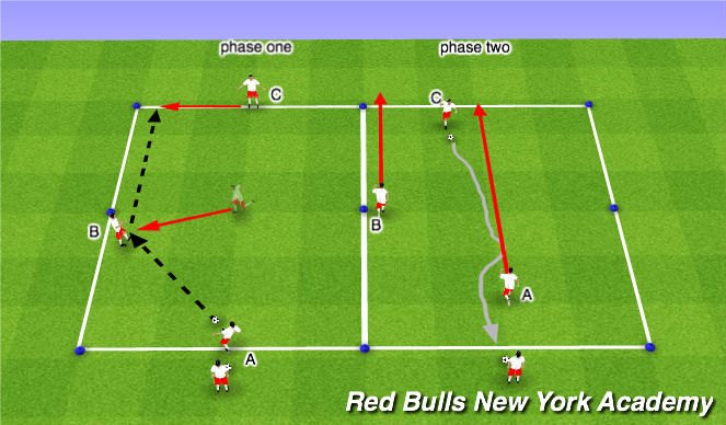 Football/Soccer Session Plan Drill (Colour): RTT- Unopposed