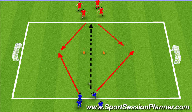 Football/Soccer Session Plan Drill (Colour): Sókn á móti vörn.