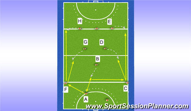 Hockey Session Plan Drill (Colour): Defensive outlet option 3