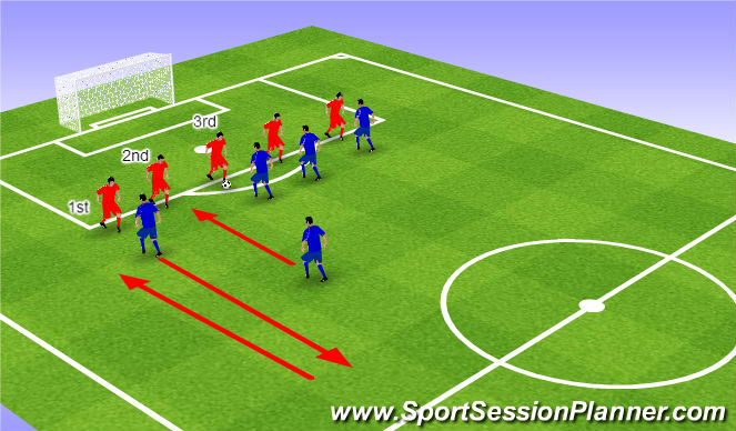 Football/Soccer Session Plan Drill (Colour): Defending stance
