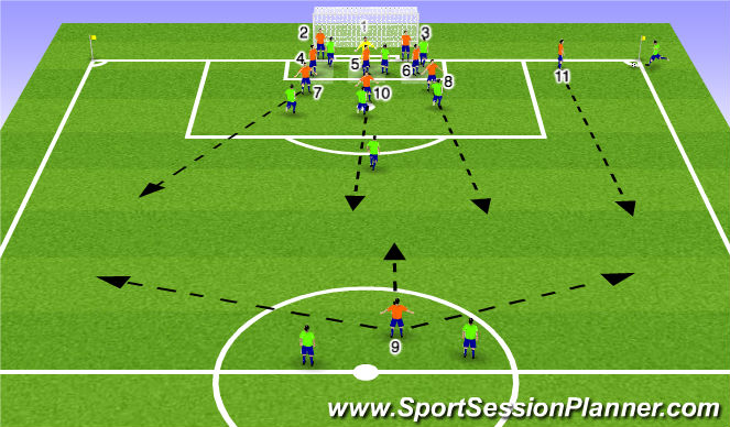 Football/Soccer Session Plan Drill (Colour): Zonal/Man Corner