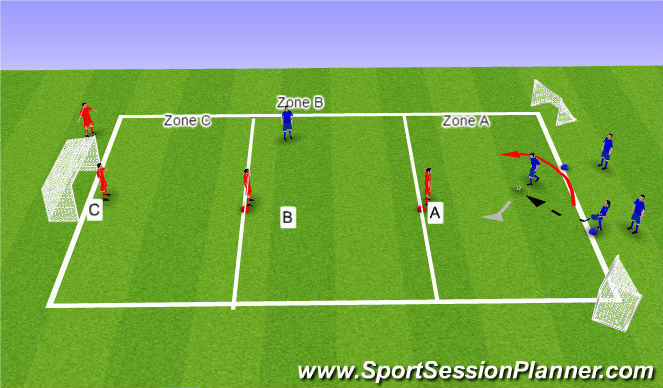 Football/Soccer Session Plan Drill (Colour): 2v1 with 3 zones