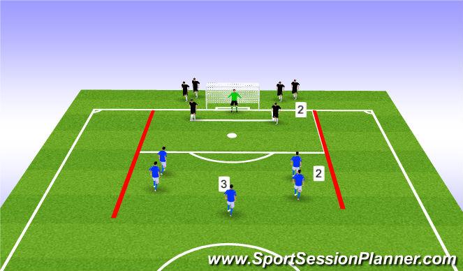Football/Soccer Session Plan Drill (Colour): 1v1 > 3v2