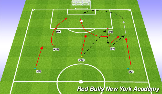 Football/Soccer Session Plan Drill (Colour): Crossing (Lofted) - Runs into the Box