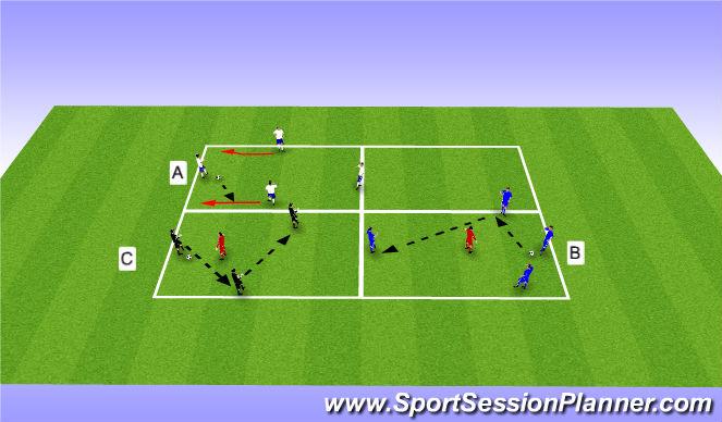 Football/Soccer Session Plan Drill (Colour): 4v0->4v1->3v1 Rondos