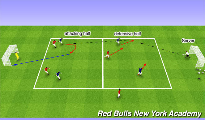 Football/Soccer Session Plan Drill (Colour): 4v3+GKs Fully opposed