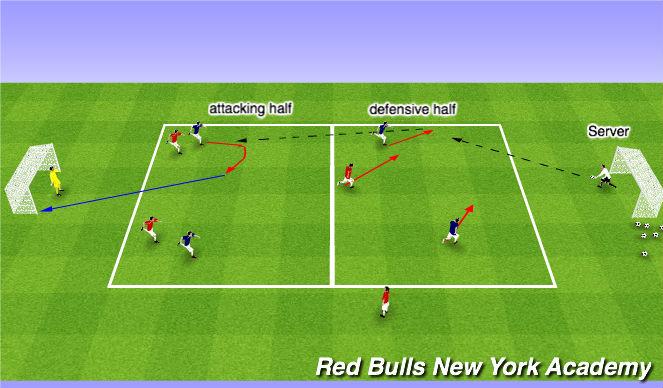 Football/Soccer Session Plan Drill (Colour): 4v3+GKs Fully opposed