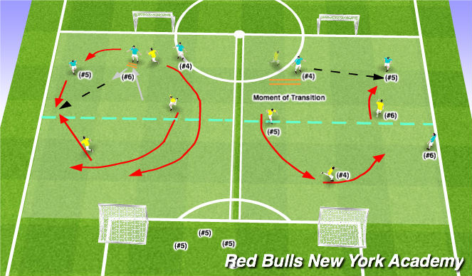 Football/Soccer Session Plan Drill (Colour): Transitioning from Attack to Defense / Small Sided: 2v3