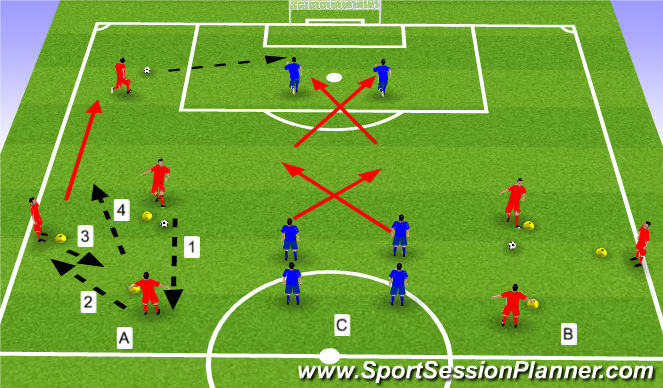 Football/Soccer Session Plan Drill (Colour): Station 1: Triangle Passing, Crossing and Finishing