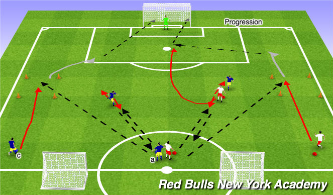 Football/Soccer Session Plan Drill (Colour): Main Theme/Unopposed