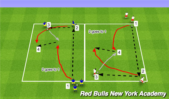 Football/Soccer Session Plan Drill (Colour): Overlap 2v1