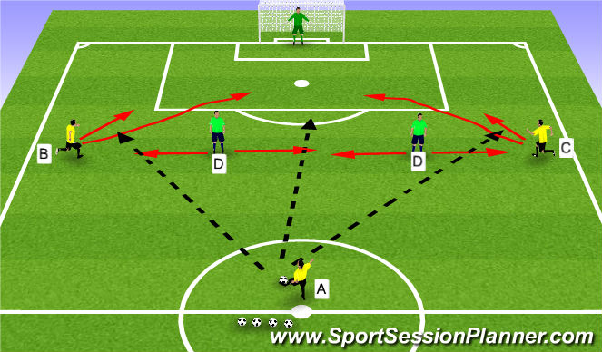Football/Soccer Session Plan Drill (Colour): Unopposed 3v2
