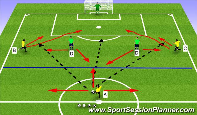 Football/Soccer Session Plan Drill (Colour): Opposed 3v2