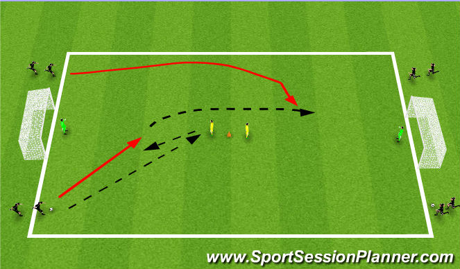 Football/Soccer Session Plan Drill (Colour): Counter Attacking Passing Pattern to goal
