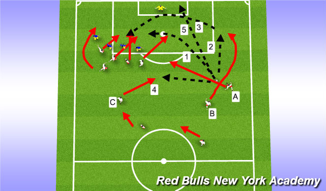 Football/Soccer Session Plan Drill (Colour): Free Kicks