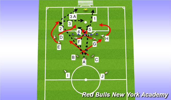 Football/Soccer Session Plan Drill (Colour): FK-Straight on