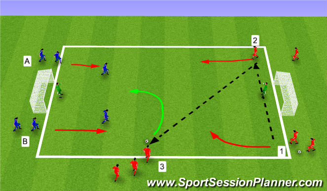 Football/Soccer Session Plan Drill (Colour): 3v2/2v1s