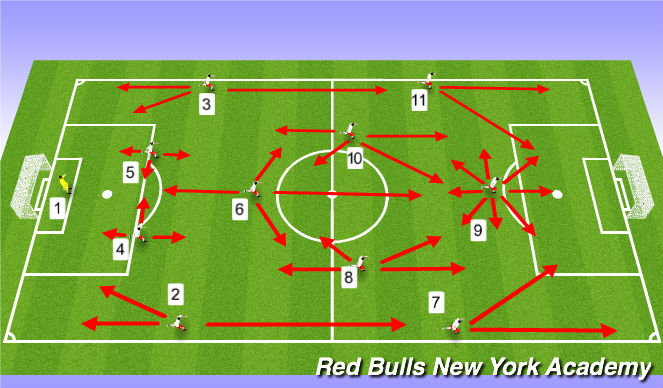 Football/Soccer Session Plan Drill (Colour): Inverted Triangle in Midfield - Playing with a #6