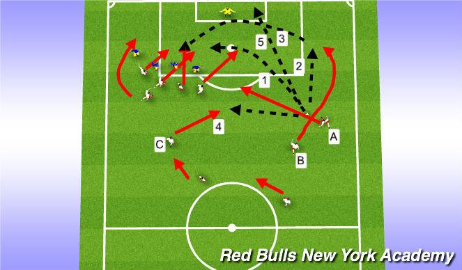 Football/Soccer Session Plan Drill (Colour): Free Kicks