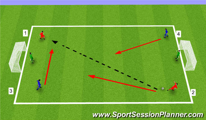 Football/Soccer Session Plan Drill (Colour): 2v2s